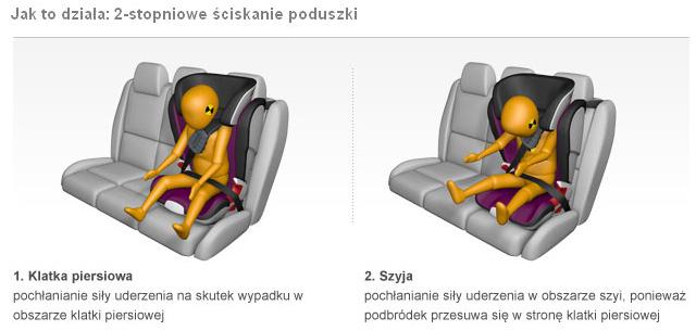 e-Foteliki.pl - Romer Kidfix II XP SICT Black Series jak działa 2-stopniowe ściskanie poduszki